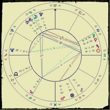 Фото - Школа Астрологии
