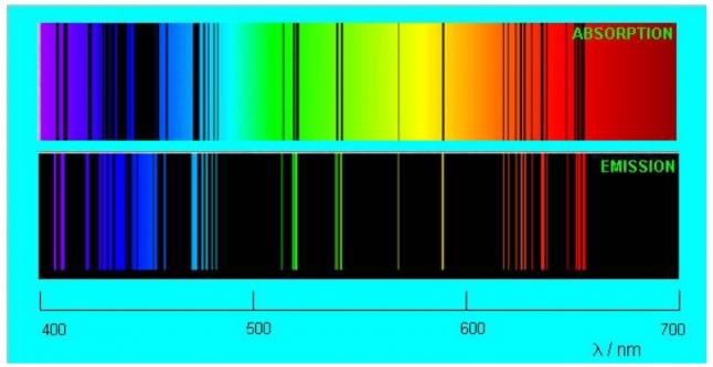 Фото - Кодирование данных в спектре сплавов.