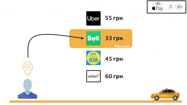 Фото - Сравни Такси