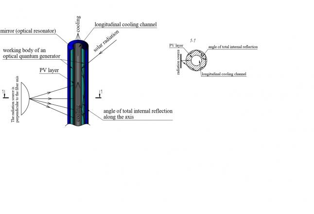 Photo - A new type of solar fiber. Solar battery, power plant