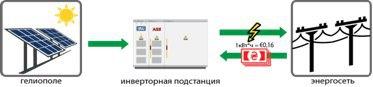 Солнечная электростанция СЭС Мосты 1 Мвт