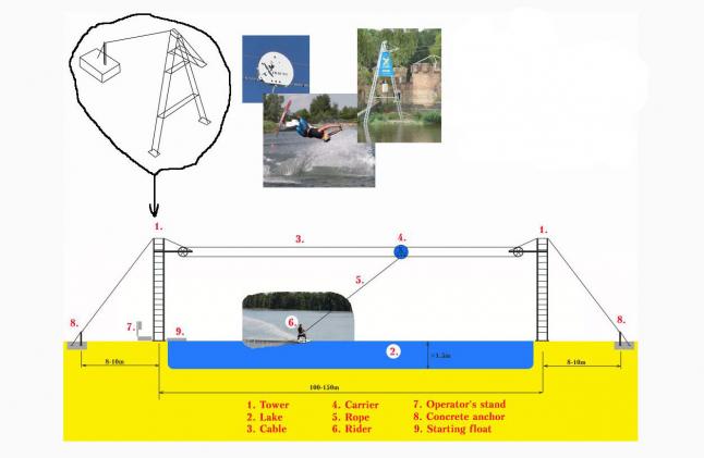 Фото - Строительство кабельного вейкбординка в Новой Каховке