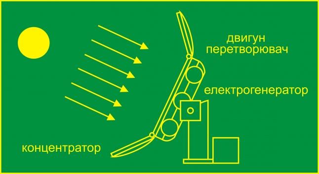 Фото - Сонячна термодинамічна електростанція